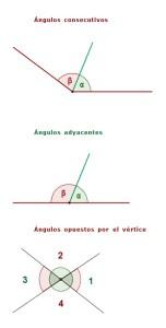angulos consecutivos adyacentes y opuestos por el vertice