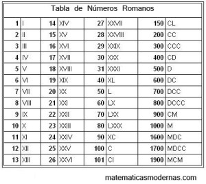 Ejercicio Sobre Números Romanos Matemáticas Modernas
