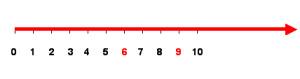 recta numerica de números naturales