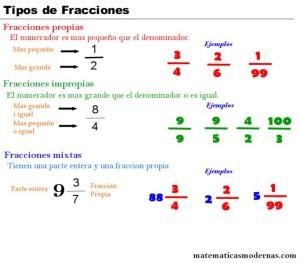 Multiplicar fracciones tipos