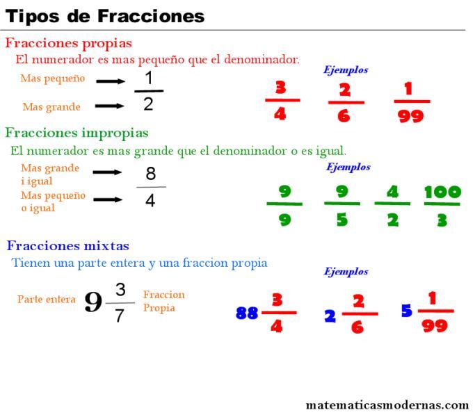 fracciones mixtas