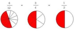simplificacion grafica fracciones