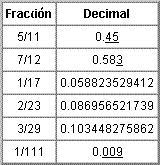 resultado ejercicio fracciones y decimales