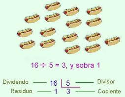 división de números naturales