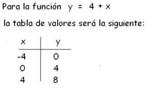 segunda tabla de valores