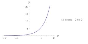 Ejemplos de funciones exponenciales 2