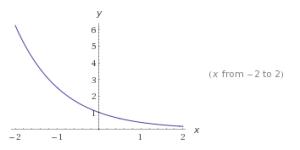 Ejemplos de funciones exponenciales 3