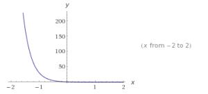 Ejemplos de funciones exponenciales 4