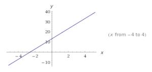 Funciones lineales ejemplos 1