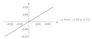 Funciones lineales ejercicios 76