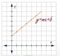 Ejercicios de funciones exponenciales