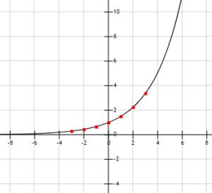 Funciones logaritmicas y exponenciales 4