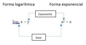Funciones logaritmicas y exponenciales 6