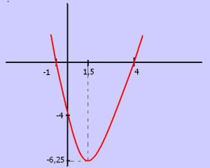 croquis estudio funcion cuadratica