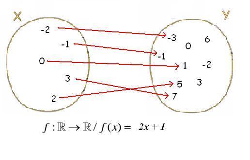 Dominio y codominio de una funcin algebraica matemticas modernas dominio y codominio de una funcion ccuart Images