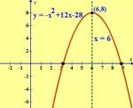 Estudio de una función de segundo grado