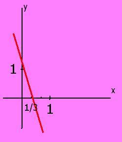 funcion lineal estudiada