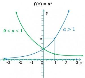 Ejemplos de funciones exponenciales
