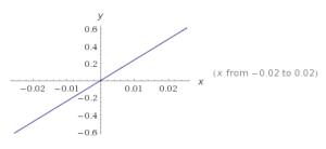 funciones lineales ejemplos 2
