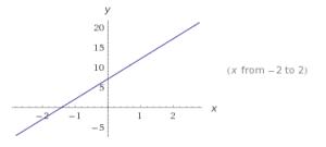 funciones lineales ejemplos 3