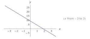 funciones lineales ejemplos 4