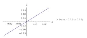 funciones lineales ejemplos 5