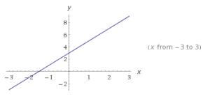 funciones lineales ejemplos 7