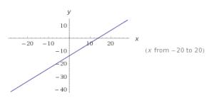 funciones lineales ejemplos 8