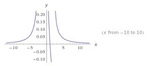 funciones racionales ejemplos 10