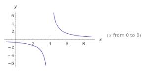funciones racionales ejemplos 2
