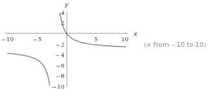 funciones racionales ejemplos 3