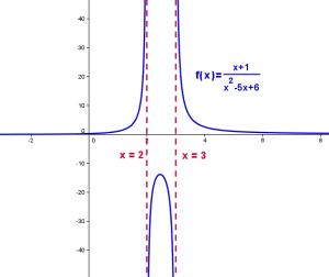 funciones racionales ejemplos