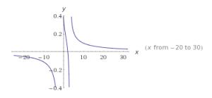 funciones racionales ejemplos 4