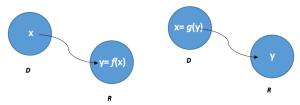 inversa de una función 2
