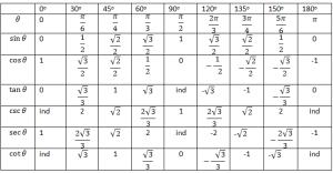 que son funciones trigonométricas 3