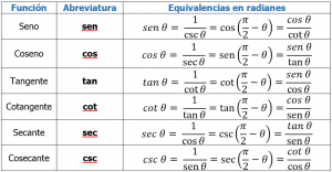 que son funciones trigonométricas2