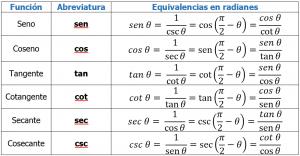 Funciones trigonométricas básicas