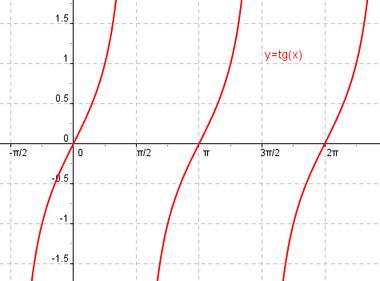 Cu les son las funciones trigonom tricas matematicas for Exterior tangente y secante