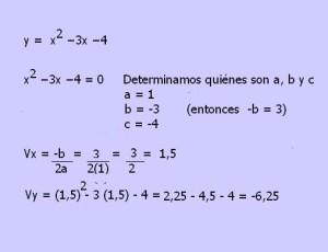 vertice funcion cuadratica