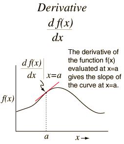 Derivadas algebraicas de funciones explícitas 2