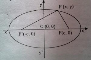 Ecuación de la elipse 1