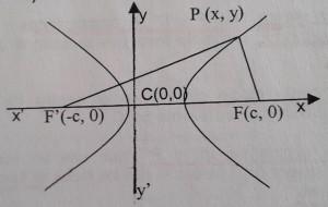 Ecuación de la hipérbola 1