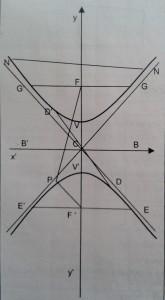 Hipérbola con centro en un punto cualquiera