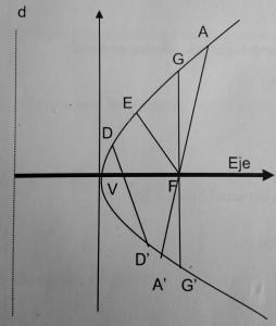 Parábola con vértice en un punto cualquiera