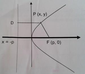 Ecuación de la parábola con vértice en el origen 1