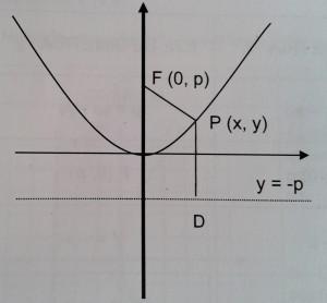 Ecuación de la parábola con vértice en el origen 2
