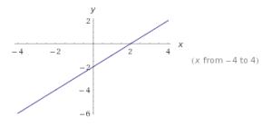 Funciones lineales ejercicios.4