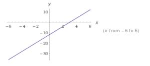 Funciones lineales ejercicios.5