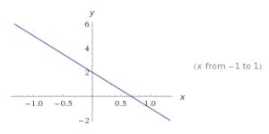 Funciones lineales ejercicios.6
