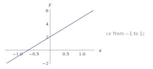 Funciones lineales ejercicios.7